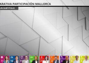 elecciones 2019 IB3